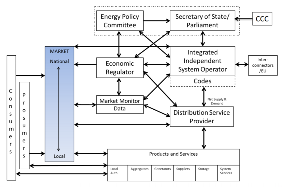 Figure1: IGov Fit-for-Purpose Governance Framework